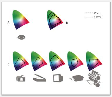 Cores RGB x CMYK